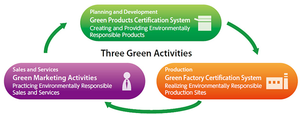 Green Factory Certification System