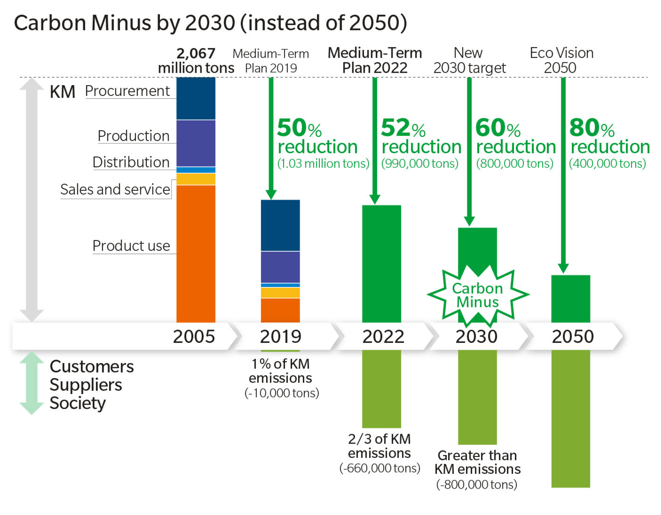 chart showing carbon neutral track for 2030